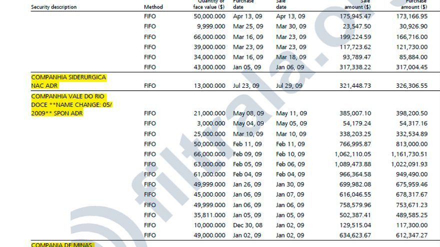 Ejemplos de la operaciones bursátiles de compraventa de Francisco Elías de Tejada en compañías mineras y energéticas