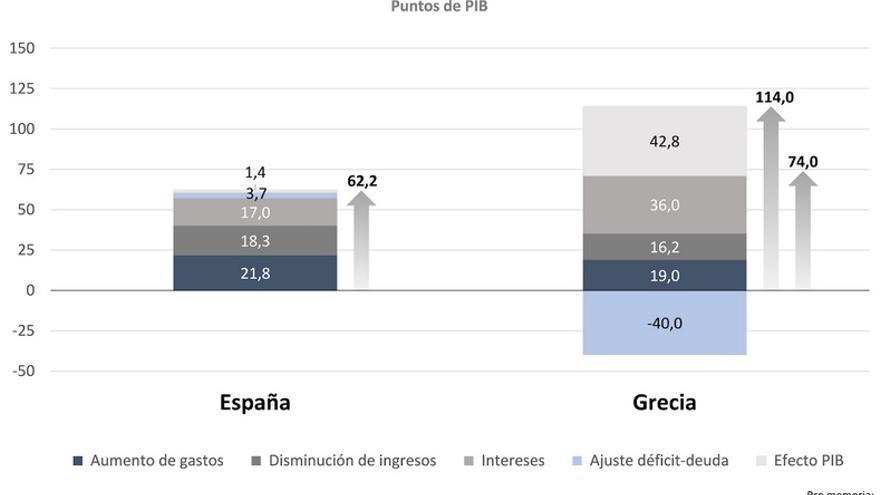 Gráfica 3: Determinantes del incremento de la deuda en España y Grecia desde el inicio de la crisis