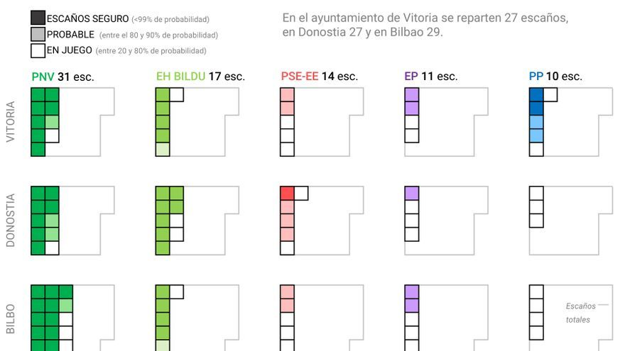 Previsiones electorales Euskadi. Capitales.