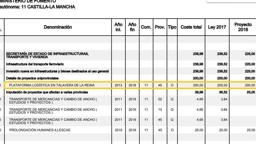 Plataforma logística de Talavera de la Reina en los Presupuestos Generales del Estado 2018