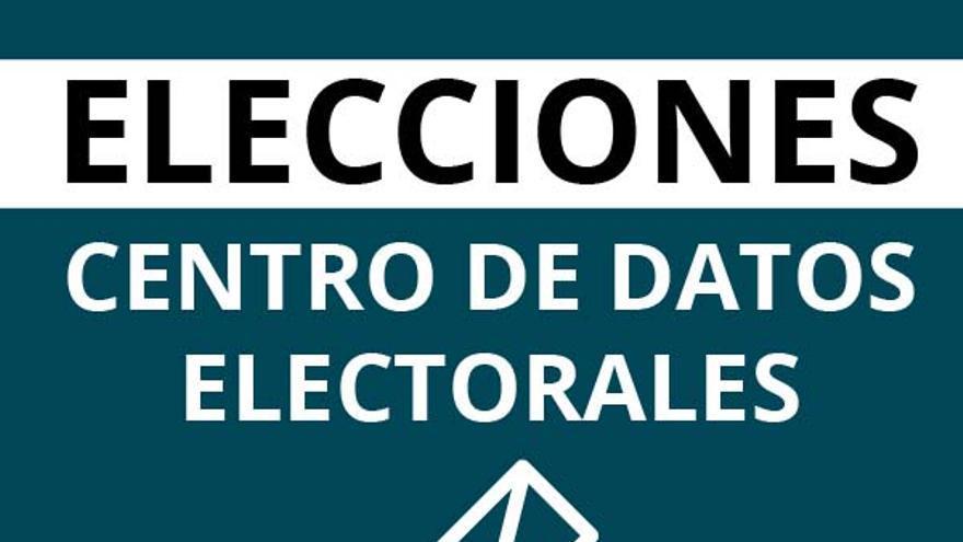 Elecciones, centro de datos de eldiario.es