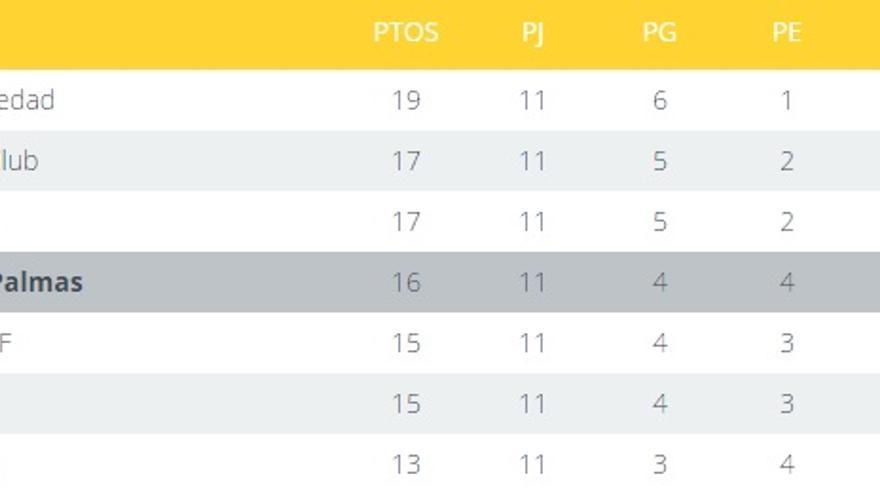 Situación de la UD Las en La Liga tras la Jornada 11.