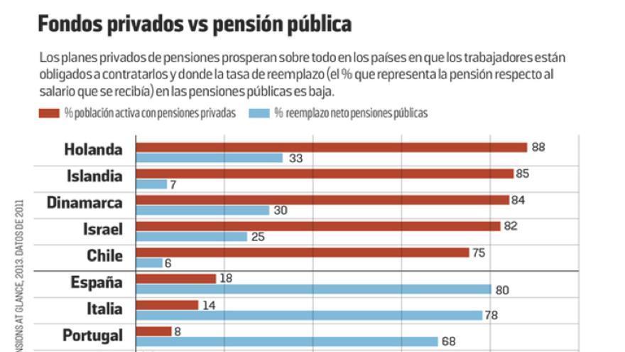 Resultado de imagen de graficos pensiones