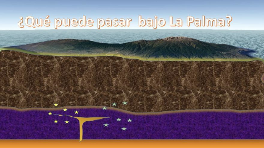 Recreación de la actividad volcánica de La Palma.
