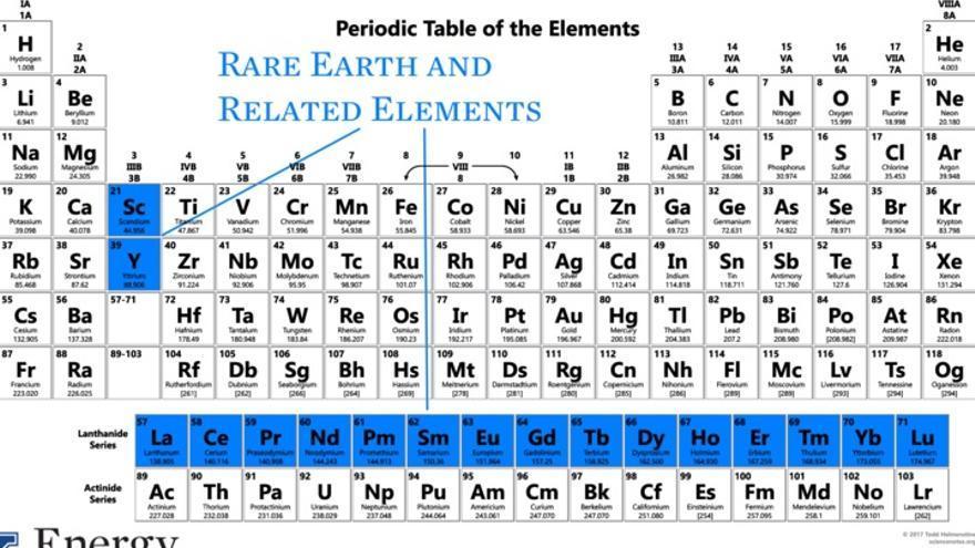 Las tierras raras en la tabla periódica