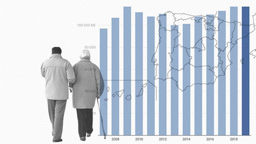 Las autonomías no llegaron a alcanzar en 2019 el gasto en sanidad, educación y servicios sociales de hace una década