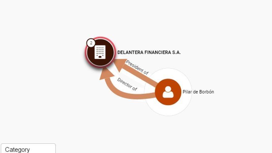 Captura de la visualización de la base de datos del ICIJ con Pilar de Borbón