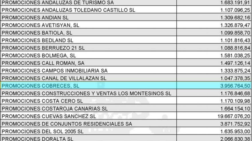 Listado de las empresas que adeudan más de un millón de euros a Hacienda.