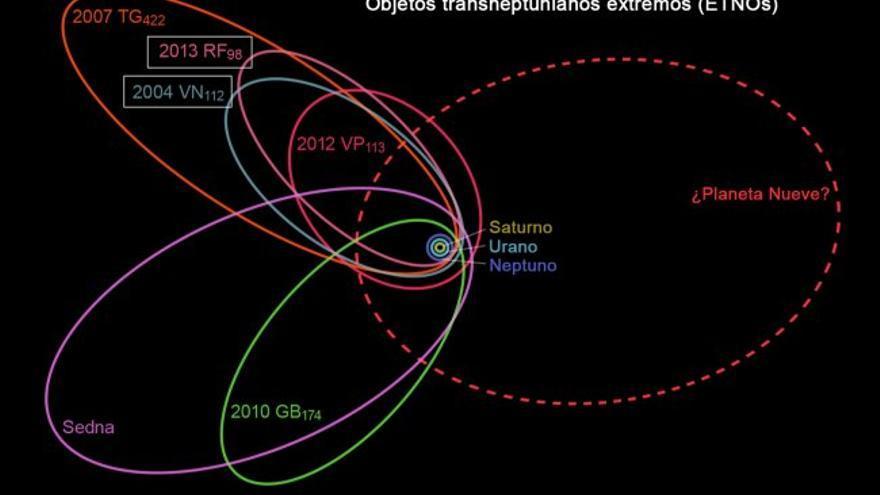 Representación esquemática de las órbitas de seis de los siete objetos transneptuanianos extremos (ETNOs) utilizados para plantear la hipótesis del 'Planeta Nueve'. En línea roja discontinua se muestra la órbita de este posible planeta. Crédito: Wikipedia.