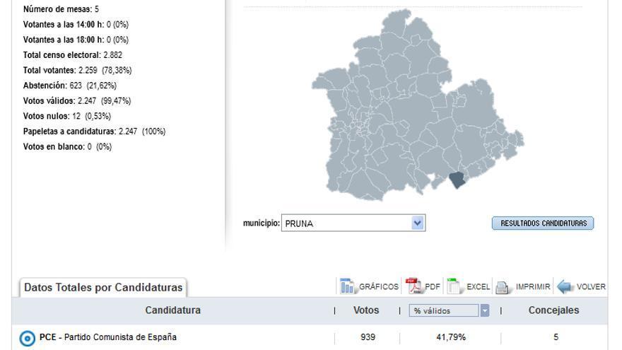 Resultados de las elecciones municipales de 1979 en Aznalcóllar. | Fuente: MINISTERIO DEL INTERIOR/GOBIERNO DE ESPAÑA