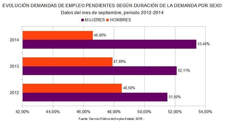 Gráfico: Evolución demandas empleo según sexo