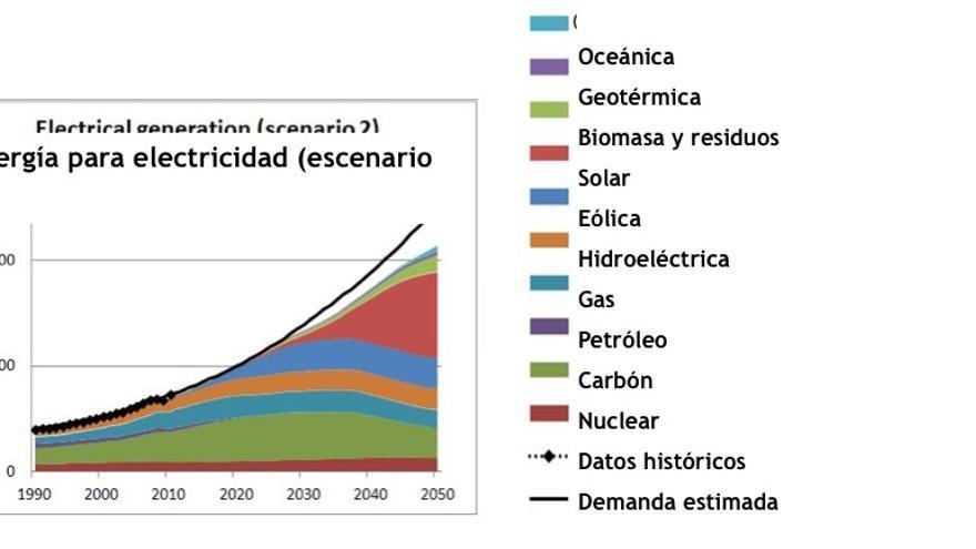 Estimaciones de la energía de diversas fuentes para la generación de electricidad comparadas con la demanda bajo dos escenarios: BAU, que extrapola las tendencias actuales, y escenario 2, con fuerte desarrollo de las alternativas tecnológicas (Fuente: Capellán-Pérez, I. y col. Fossil fuel depletion and socio-economic scenarios: An integrated approach. Energy, Volume 77, 1 December 2014, Pages 641–666 2014. http://www.sciencedirect.com/science/article/pii/S0360544214011219).