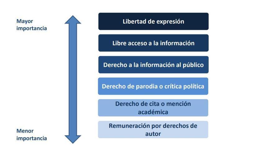 Resultado de la ordenación de los ciudadanos de los derechos por su importancia para la salud democrática, según el estudio de GAD 3 para la PDLI.