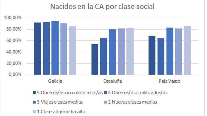 Nacidos en la Comunidad Autónoma por clase social (solo ciudadanos Españoles). Datos del CIS