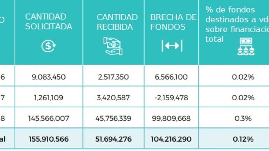 Tabla con datos del FTS publicada en el informe. Por columnas, de izquierda a derecha: año, cantidad solicitada, cantidad recibida (en dólares), brecha de financiación y porcentaje de la financiación destinada a violencia de género frente a los fondos totales.