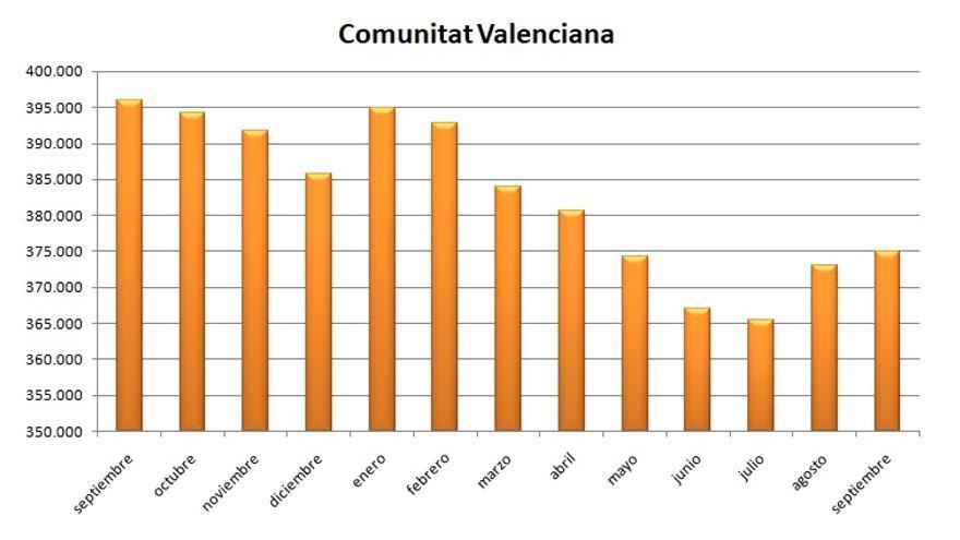 Evolución del paro en la Comunitat Valenciana durante los últimos meses