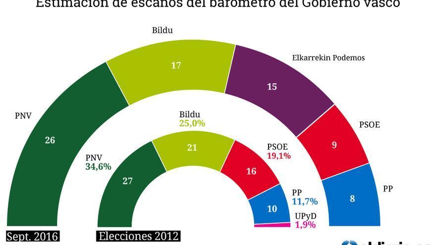 Estimacion de escaños del Gobierno vasco