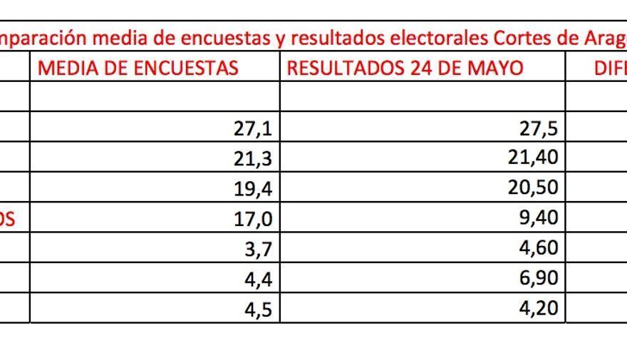 Comparación media de encuestas y resultados electorales Cortes de Aragón 2015