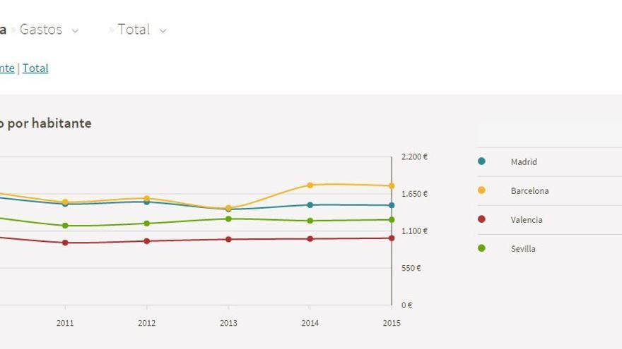 ¿Qué ayuntamiento ha gastado más desde 2010?