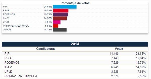 elecciones-europeas-madrid-centro-2