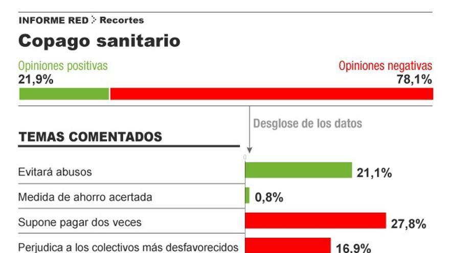 Valoración del copago sanitario. Infografía: Covadonga Fernández