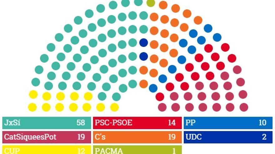 Así quedará el Parlament, según los socios y lectores de eldiario.es que han participado en nuestra porra.