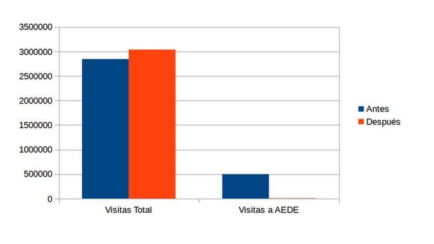 Gráfico que muestra el número de visitas totales durante las semanas de antes y después del boicot. Fuente: Menéame
