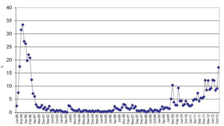 Fuente: Serie CIS (junio 1988-diciembre 2012)