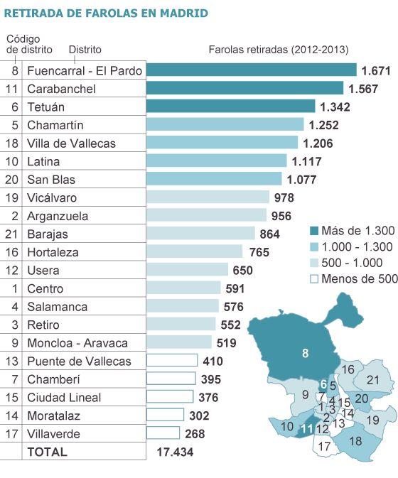 Gráfico publicado por 'El País' sobre datos del Ayuntamiento