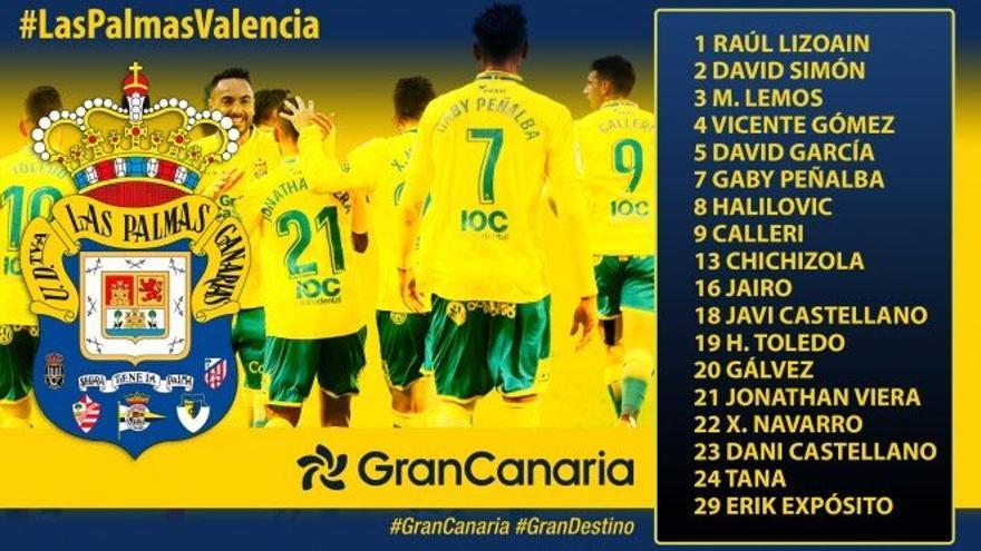 Lista de convocados para el encuentro ante el Valencia CF