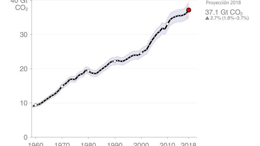 Proyección de emisiones por los combustibles fósiles.