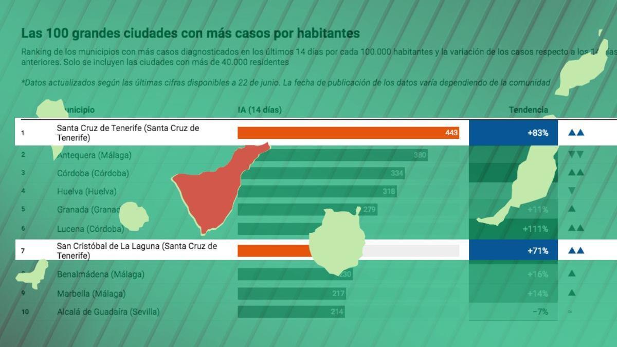 Ranking de las ciudades con más IA a 14 días de España