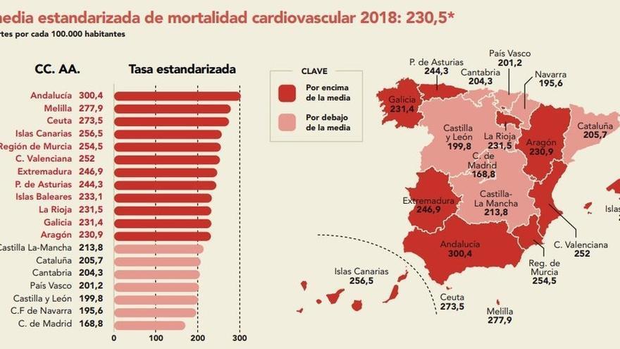 Cantabria, entre las CCAA con menos mortalidad cardiovascular, según datos del INE
