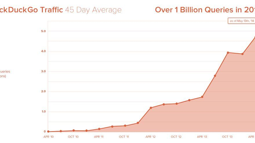 DuckDuckGo Traffic.jpg