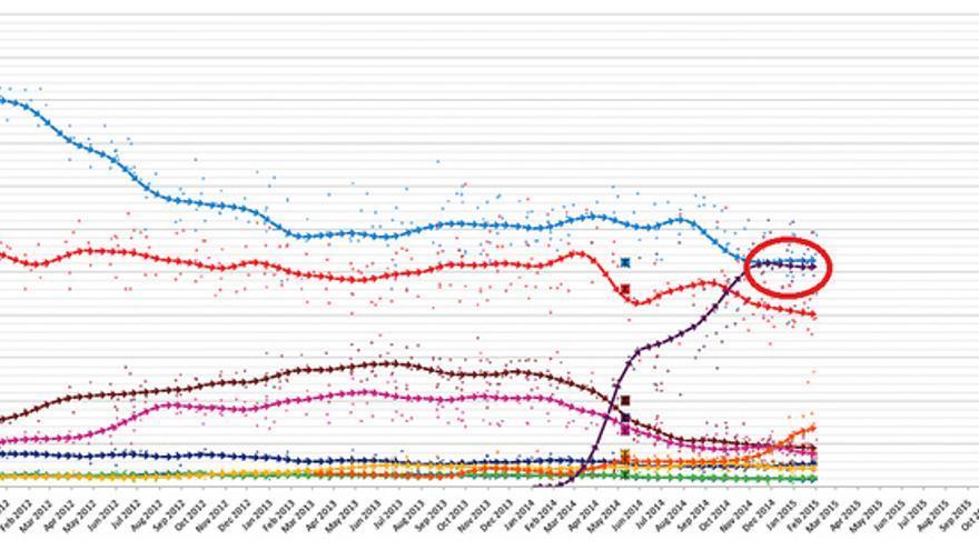 Línea de tendencia promedio a 15 días de los resultados de las diferentes encuestas, entre noviembre de 2011 y mediados de febrero. En color morado, Podemos. Fuente: Wikipedia
