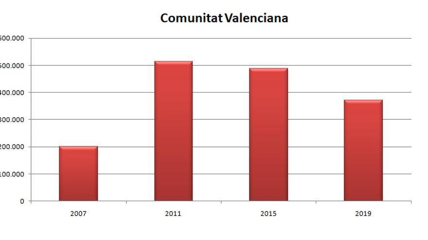 Gráfica del nivel del paro al cierre de las últimas cuatro legislaturas valencianas