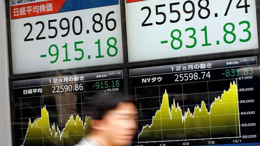 La Bolsa de Tokio cae un 0,86 % en la apertura hasta 22.397,63 puntos