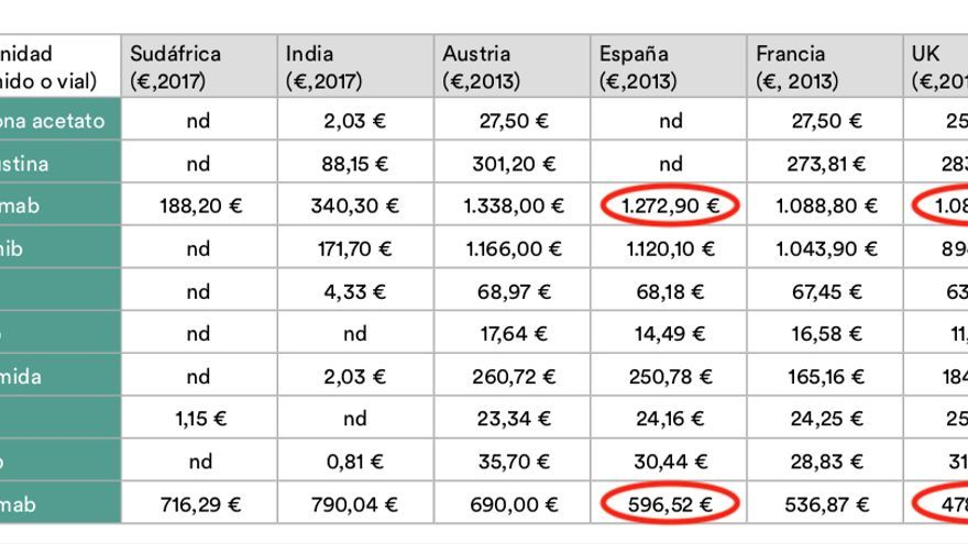 Comparativa de precios de varios medicamentos contra el cáncer