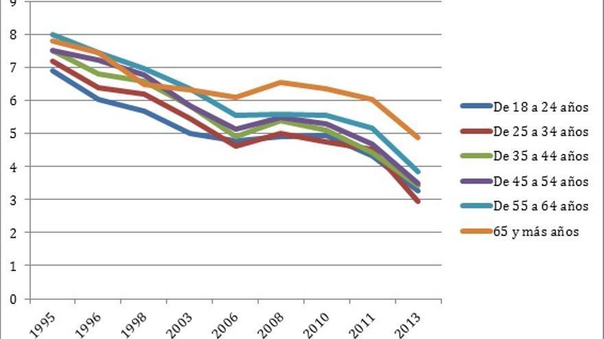 Media de la confianza en la Institución Monárquica. Por edades. Fuente CIS.