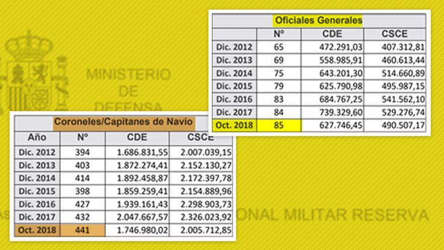 Gráfica de oficiales generales y coroneles / capitanes de navío en la reserva ocupando destino, así como los complementos al sueldo que perciben.
