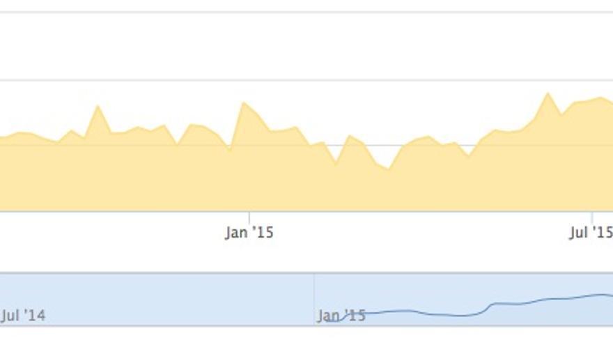 Comparación entre las menciones de Netflix en Twitter y el progreso de sus acciones en el índice NASDAQ
