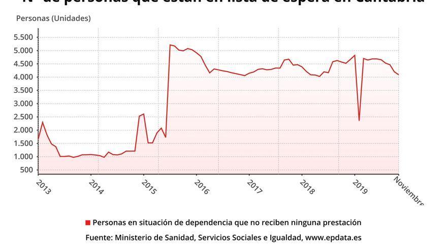 Los dependientes esperan una media de 275 días en Cantabria para ser atendidos, según un estudio