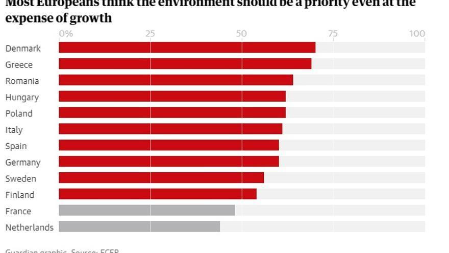 Gráfico, por The Guardian.