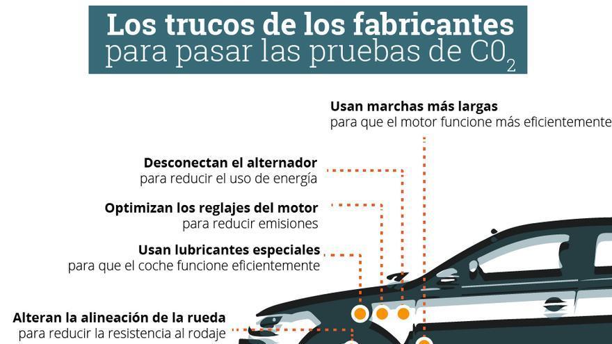 Los trucos de los fabricantes para pasar las pruebas de C02. Infografía: Belén Picazo