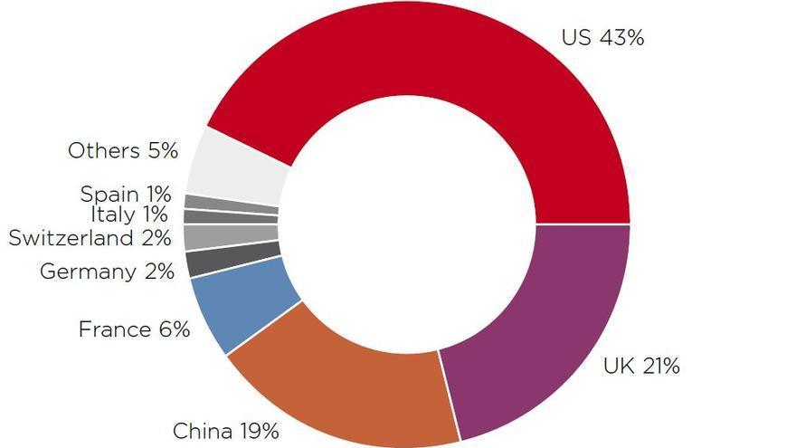 Porcentaje en 2015 del mercado global de arte en el mundo