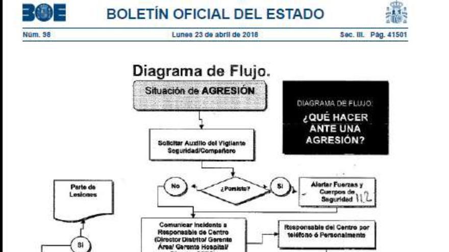 Diagrama de flujos publicado por el Ministerio de Sanidad en el BOE.