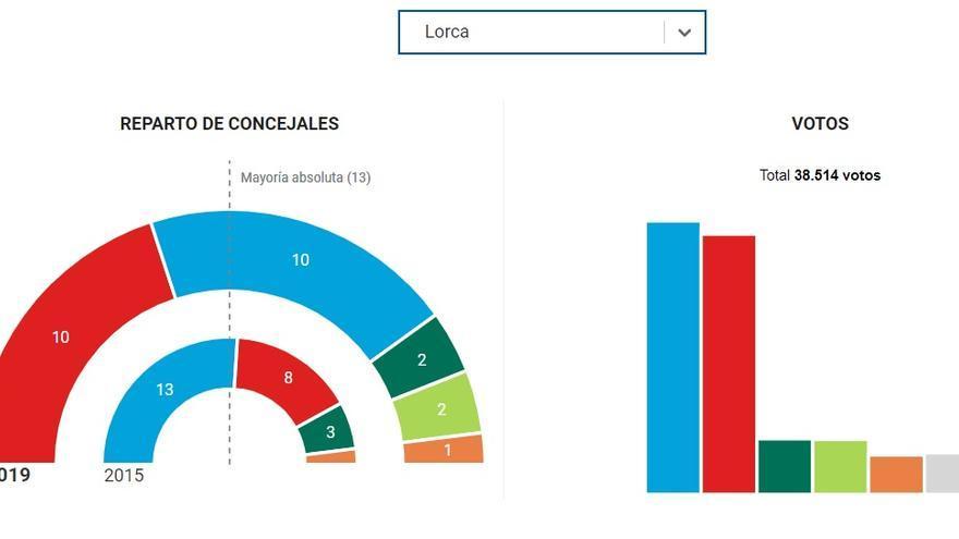 GRÁFICO: resultados electorales del 26M en el Ayuntamiento de Lorca