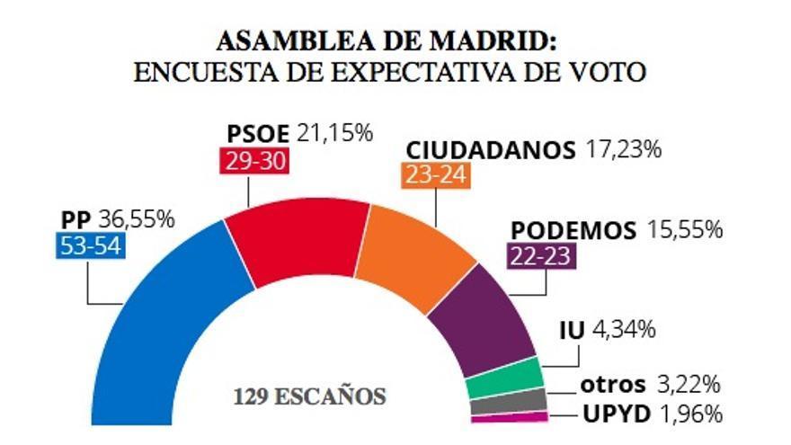 Encuesta Deimbos | Asamblea de Madrid