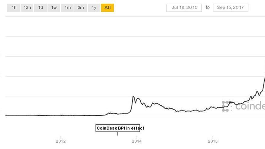 Evolución del precio de la bitcoin durante su historia.