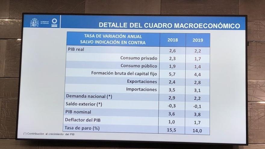 Cuadro macroeconómico para los Presupuestos Generales del Estado de 2019